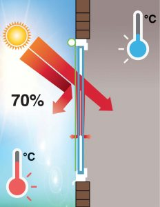 Fc-Wert außenliegender Sonnenschutz