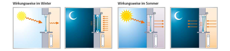 energetischer Sonnenschutz