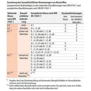 Brandschutzklassen DIN 4102 und EN 13501-1